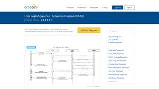 User Login Sequence | Editable UML Sequence Diagram Template ...