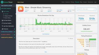 Musi - Simple Music Streaming - Revenue & Download ...