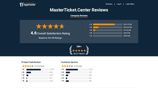 Reviews & Ratings For MasterTicket.Center   Shopper Approved