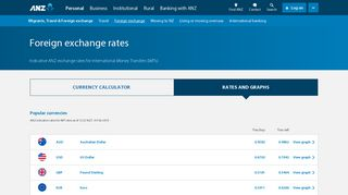 Foreign Exchange Rates   FX Rates for NZD   ANZ