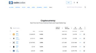 CoinCodex: Cryptocurrency, Coin Prices & Charts, Crypto Market Cap