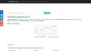 Etkdbkd.jakarta.go.id | Linked At Least 47 Domains | IP: 103.209.7.95
