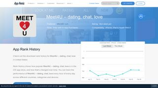 Meet4U – dating, chat, love App Ranking and Store Data | App Annie