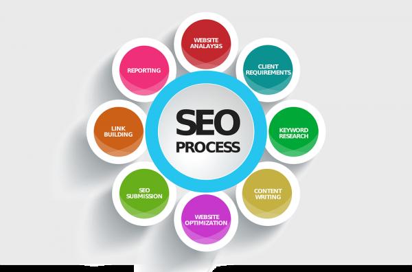 O que é SEO? Processos e estratégias SEO On-page e Off-page.