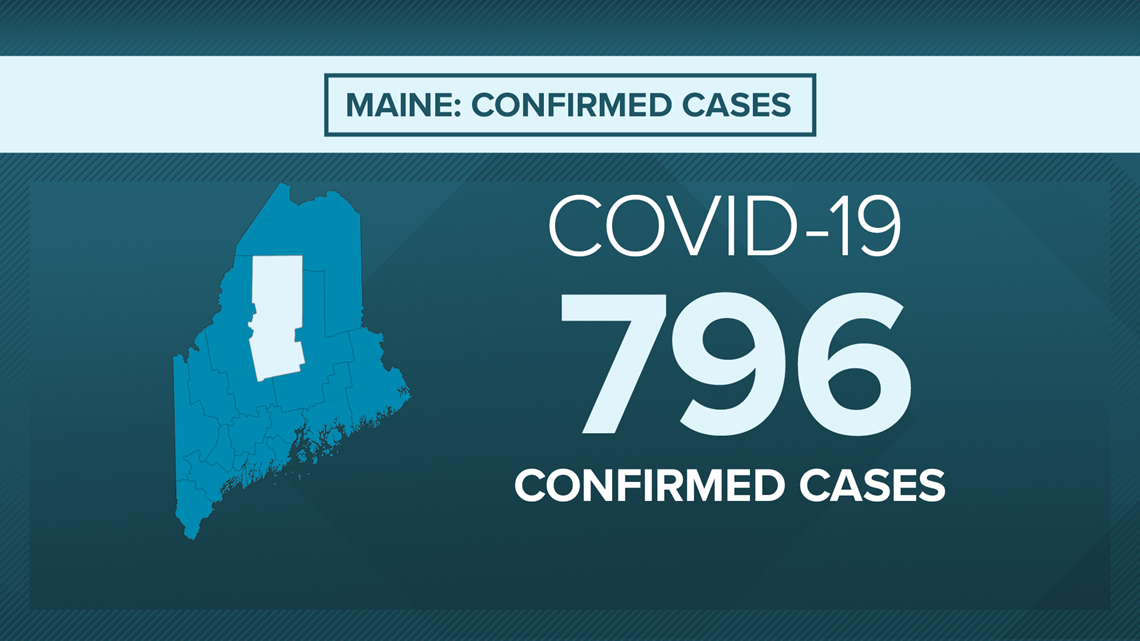 Real-time Maine coronavirus update: three brand-new deaths reported, 796 cases -WLBZ
