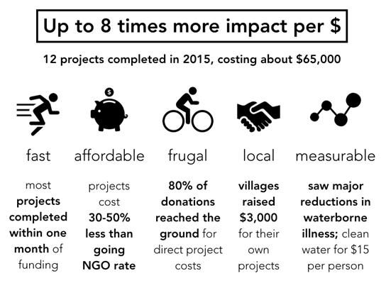 2015 Village X Infographic